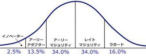 イノベーター理論 via マーケティングwiki